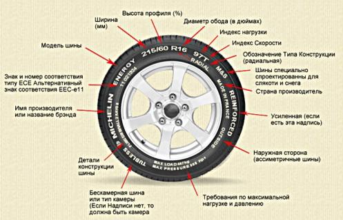 Вероятно не каждый автомобилист сможет быстро сообразить и узнать правильную маркировку и классификацию покрышек для